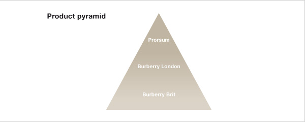 Burberry Product Pyramid Family The Burberry Story